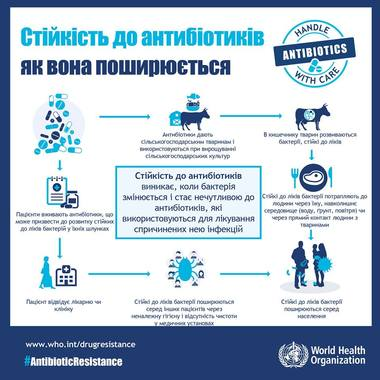 8416-ak_posiruetsa_antibiotikorezistentnist